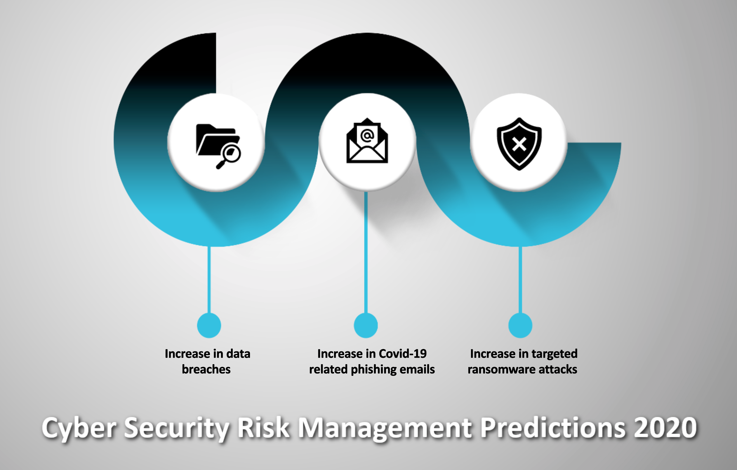 Cyber security risk management
