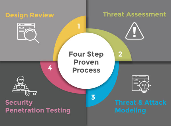 Risk-Driven Application Security Testing Services