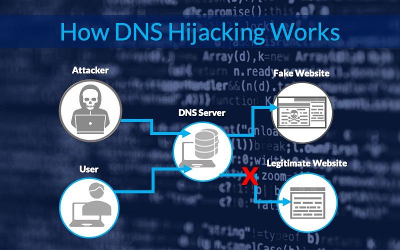 DNS Hyjacking