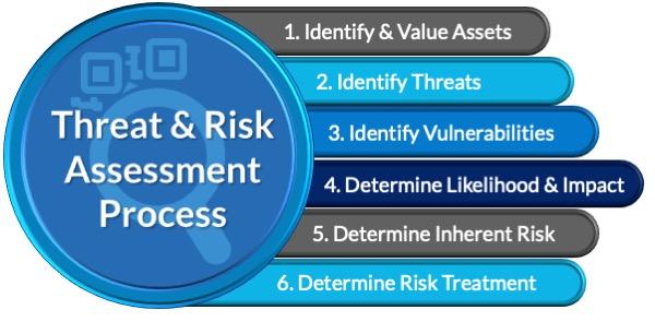 Threat & Risk Assessment Process