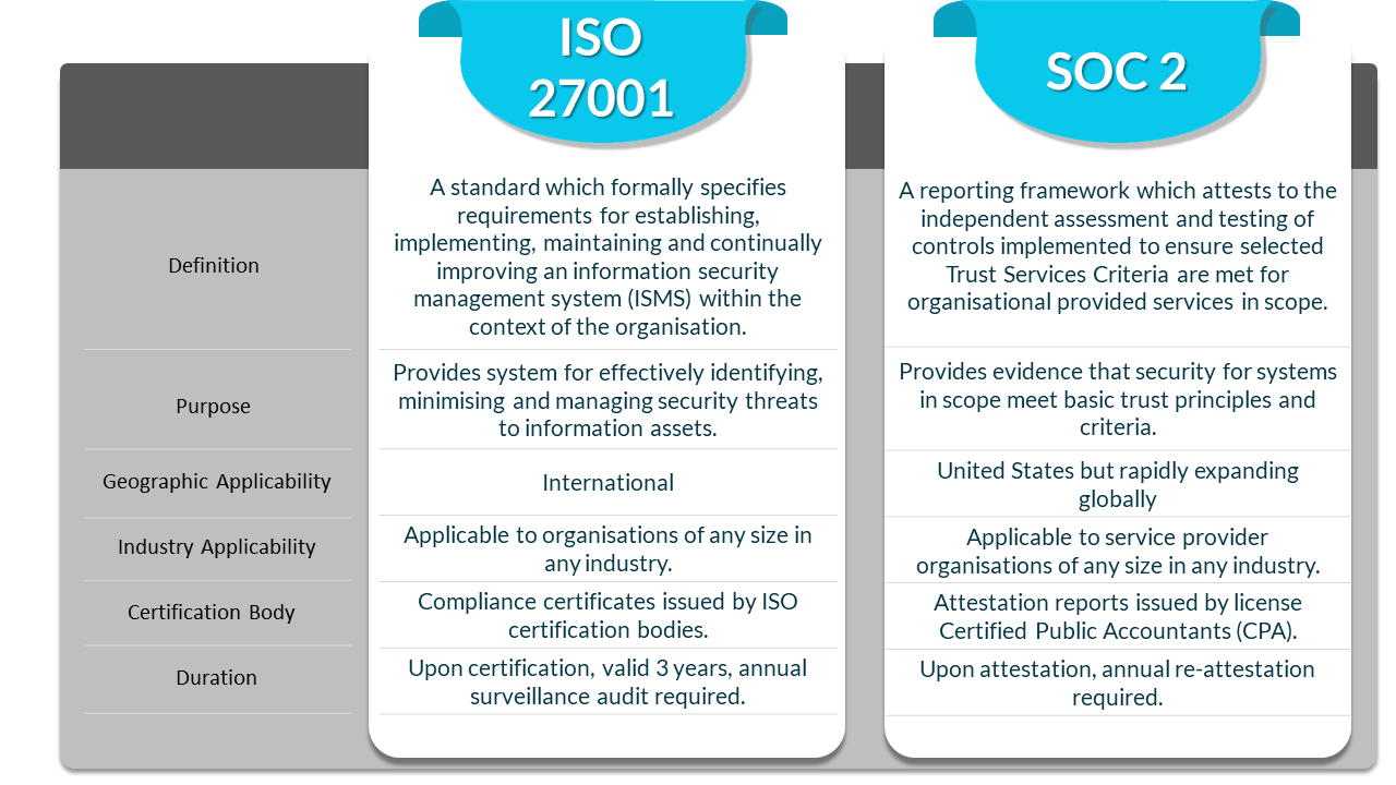 ISO 27001 and SOC 2