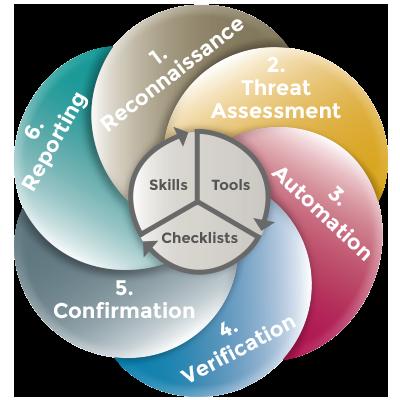 Secure-code-review-methodology